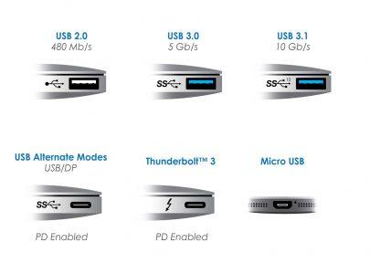 Wat is nu het verschil tussen USB-A en USB-C?